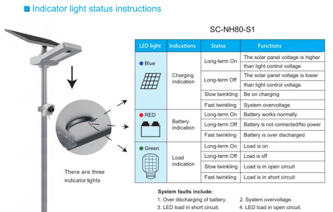 4200lm IP65 LED Solar Street Light With Camera LiFePO4 Battery Inbuilt